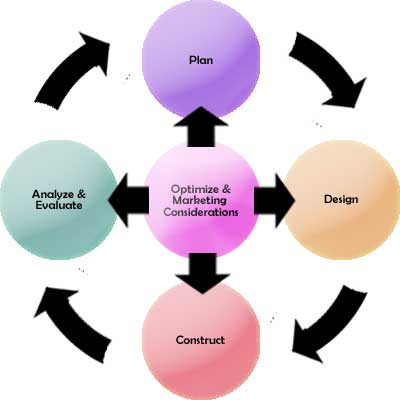 Website Lifecycle graphic
